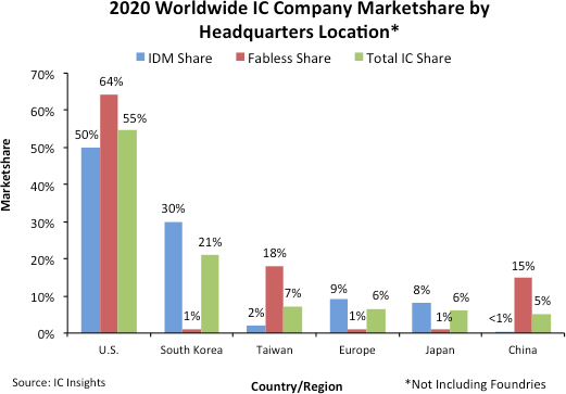 Worldwide IC Company Marketshare 2020.png