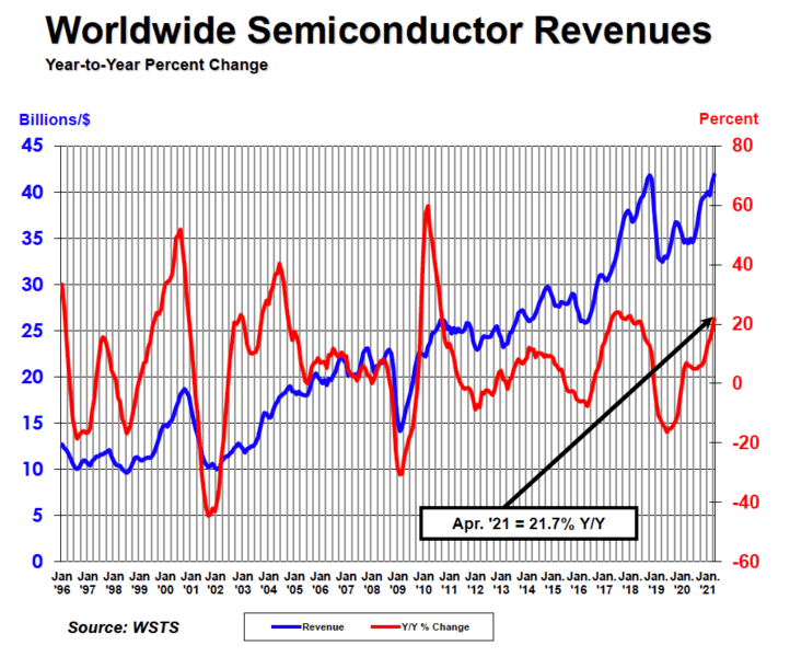 Worldwide Semiconductor Revenues 2021.png