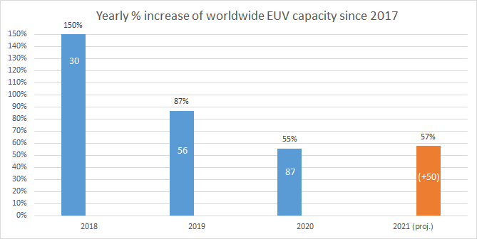 yearly increase rate of EUV tools since 2017.png