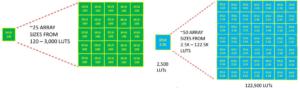 LUT array configurations