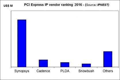 20606-pcie-ip-vendor-ranking-2016-lsource-ipnestl.jpg