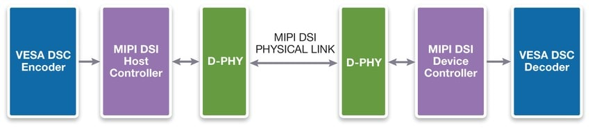 VESA DSC Encoder Enables MIPI DSI to Support 4K resolutions