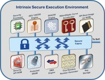 20785-intrinsix-secure-ip-min.jpg