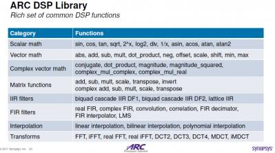 DSP Benchmarks and Libraries for ARC DSP families – SemiWiki