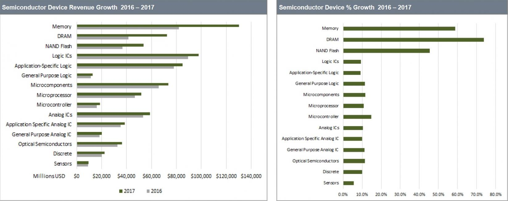 21031-ihs-semiconductor-growth-2016-2017.jpg