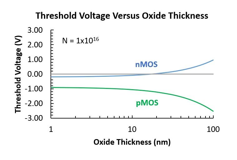 21035-vt-versus-oxide-thickness.jpg