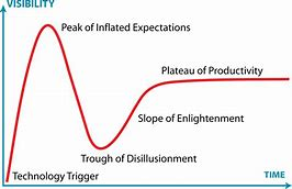 21088-gartner-hype-cycle-min.jpeg