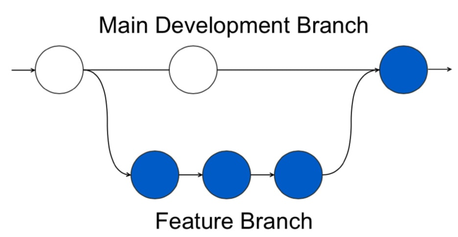 21177-feature-branch-flow-min.jpg