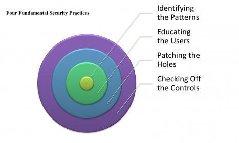 21247-four-fundamental-security-practices.jpg