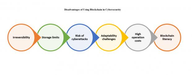 21293-advantages-using-blockchain-cybersecurity.jpg