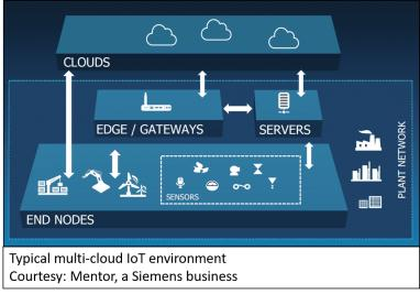 21339-multi-cloud-iot-min.jpg