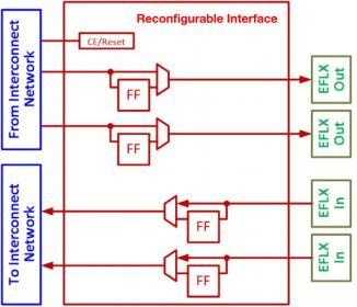 Configurability for Embedded FPGA Hard IP – SemiWiki