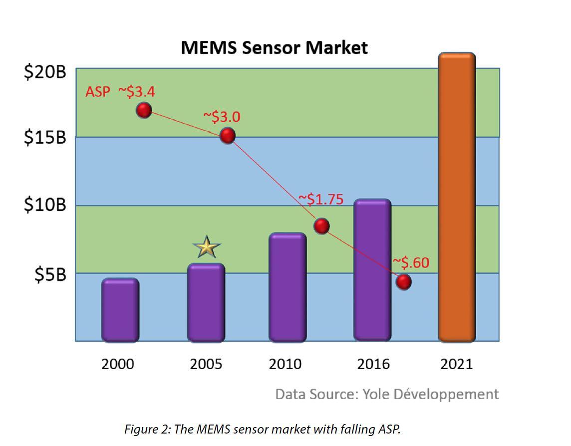 21403-mems-sensor-market.jpg