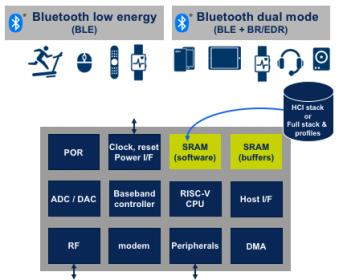 A Turnkey Platform for High-Volume IoT – SemiWiki