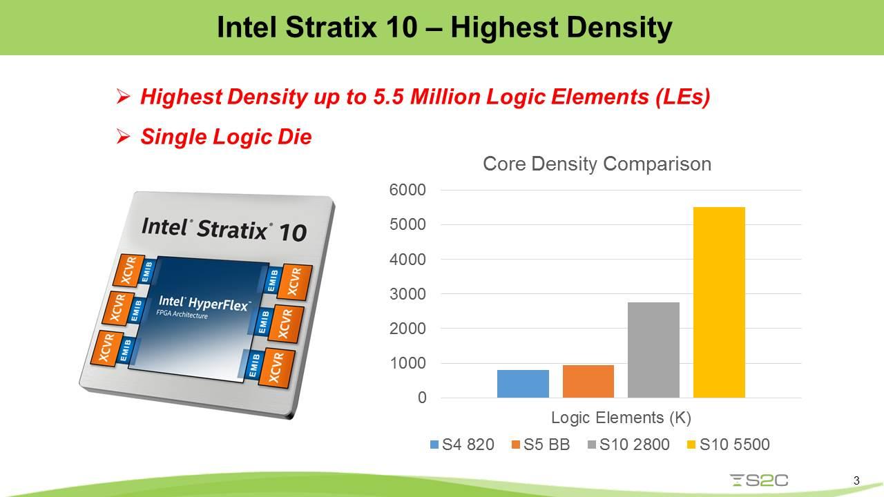 21475-achieve-high-performance-high-throughput-intel-based-fpga-prototyping-v4.jpg