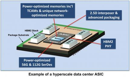 21862-example-hyperscale-data-center-asic.jpg