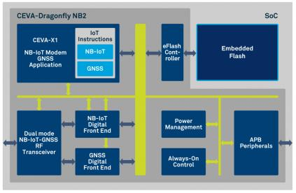 Dragonfly-NB2: You Can Have It All in Your IoT Device – SemiWiki