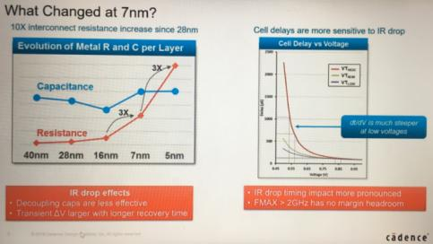 A True Signoff for 7nm and Beyond – SemiWiki