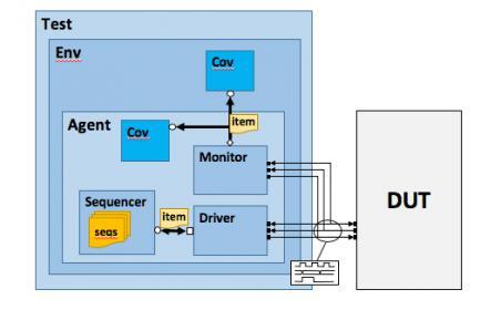 22249-testbench-basics-min.jpg