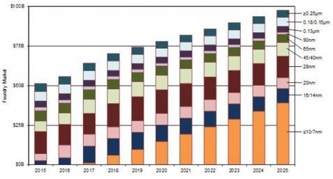 22289-foundry-market-2015-2025-min.jpg