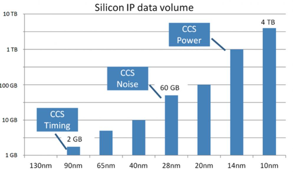 22437-silicon_ip_data_volume.jpg