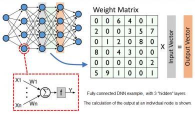 22544-dnn_example.jpg
