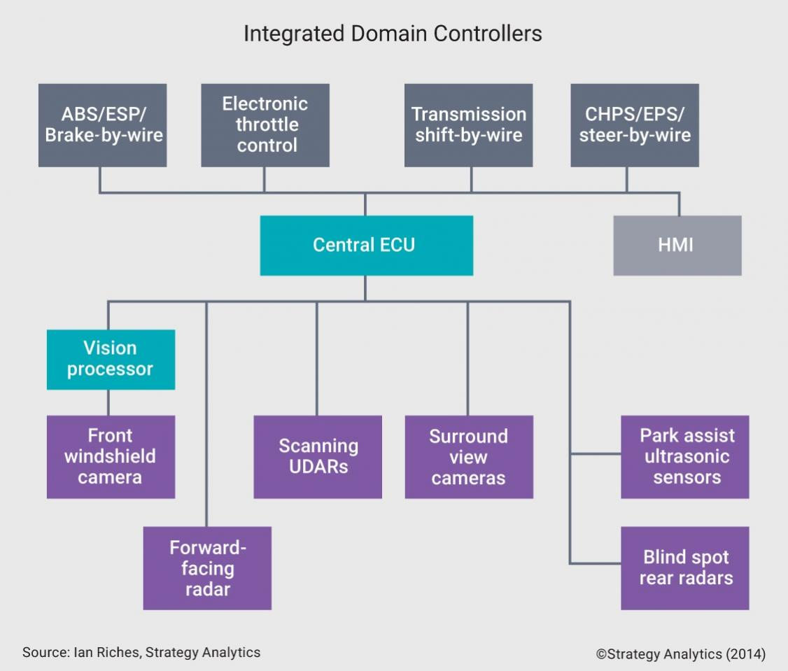 22557-integrated_domain_controller.jpg