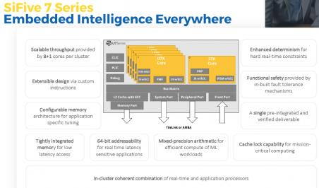 SiFive Extends Portfolio with 7 Series RISC-V Cores – SemiWiki