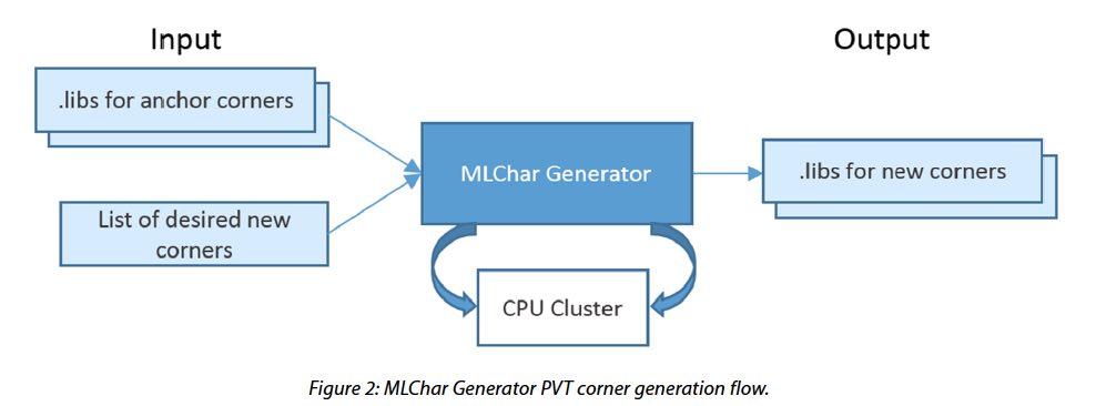 22711-mentor-mlchar-flow.jpg library
