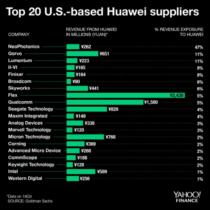 22726-huawei-suppliers-top-20.jpg