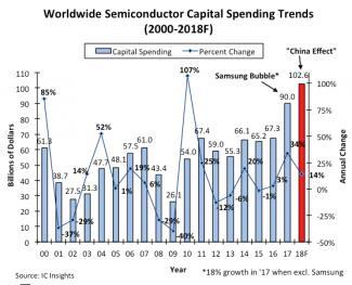 22784-semiconductor-capex-spending-2018.jpg