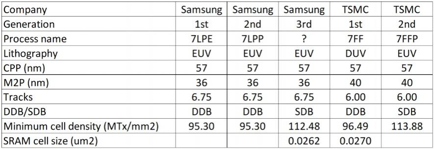 Samsung vs TSMC 7nm Update – SemiWiki