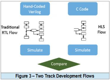 Specialized AI Processor IP Design with HLS – SemiWiki