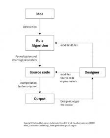 22879-generative-design-wikipedia-min.jpg