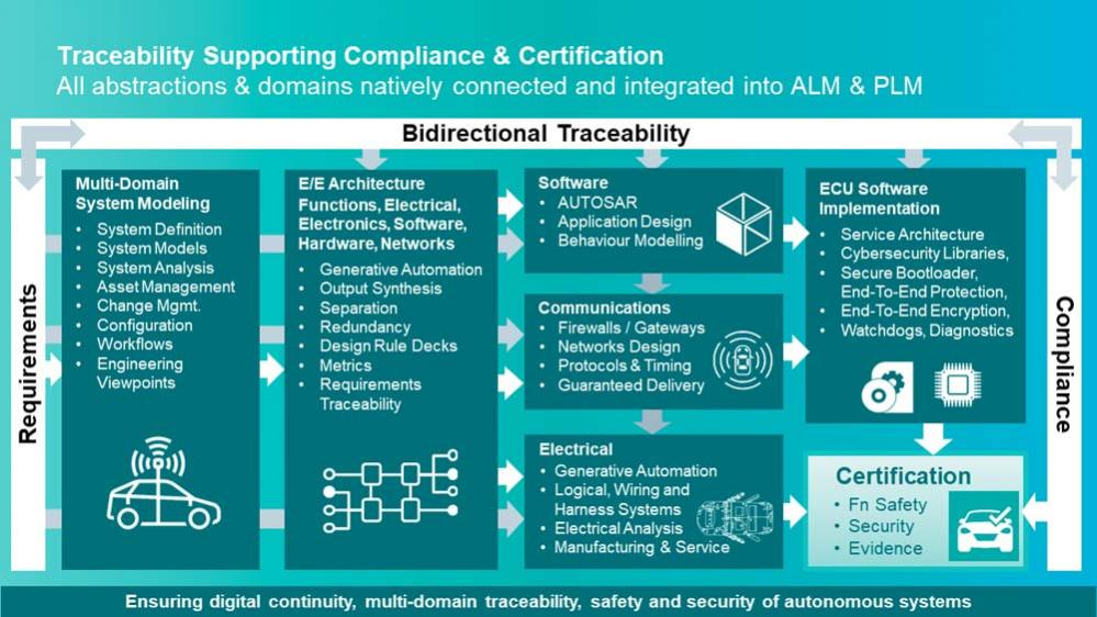 Applying Generative Design To Automotive Electrical Systems Semiwiki