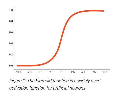 22900-sigmoid-activation-function-ai.jpg