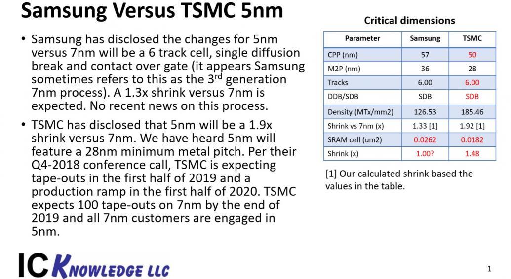 22907-tsmc-samsung-5nm.jpg