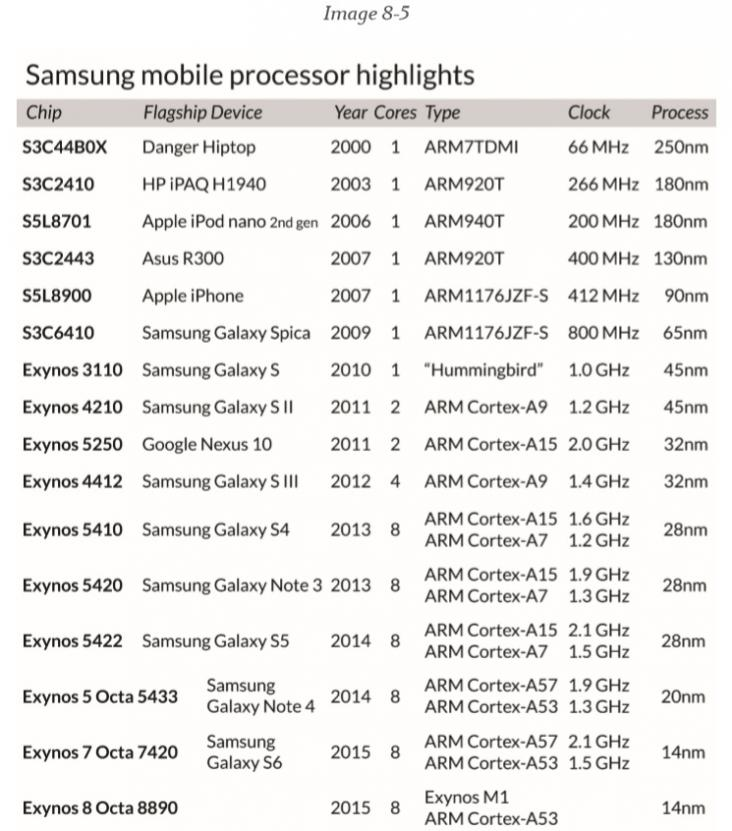 A Detailed History of Samsung Semiconductor – SemiWiki