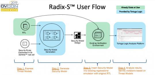 23070-radix-s-user-flow-min.jpg