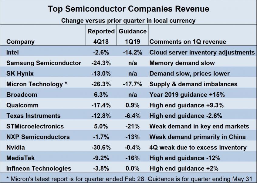 Semiconductor Intelligence – SemiWiki