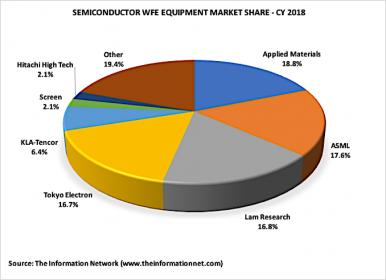 Semiconductor Equipment Revenues To Drop 17% In 2019 On 29