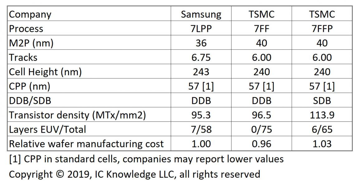 TSMC and Samsung 5nm Comparison – SemiWiki