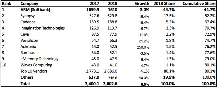 Design IP in 2018: Synopsys and Cadence Increase Market