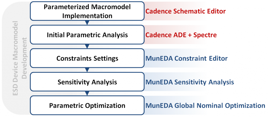 muneda – Semiwiki