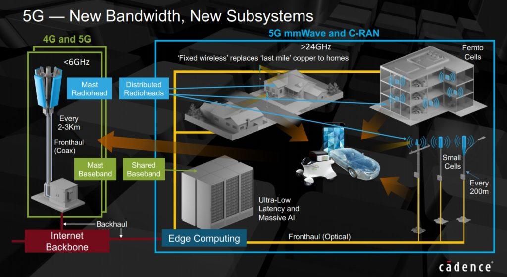 Cadence on 5G Intelligent System Design #56thDAC – SemiWiki