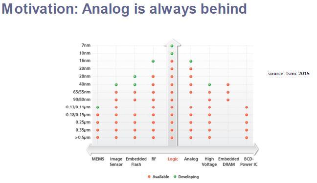 Analog is always behind (source: TSMC 2015)