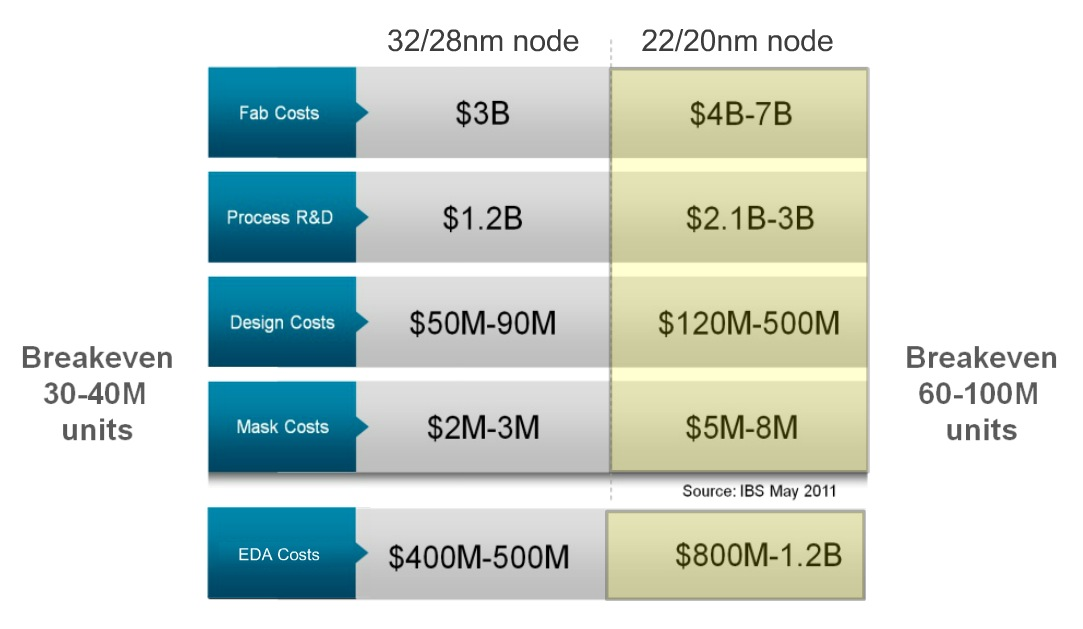 20nm IC Design at IBM using Cadence Tools – SemiWiki
