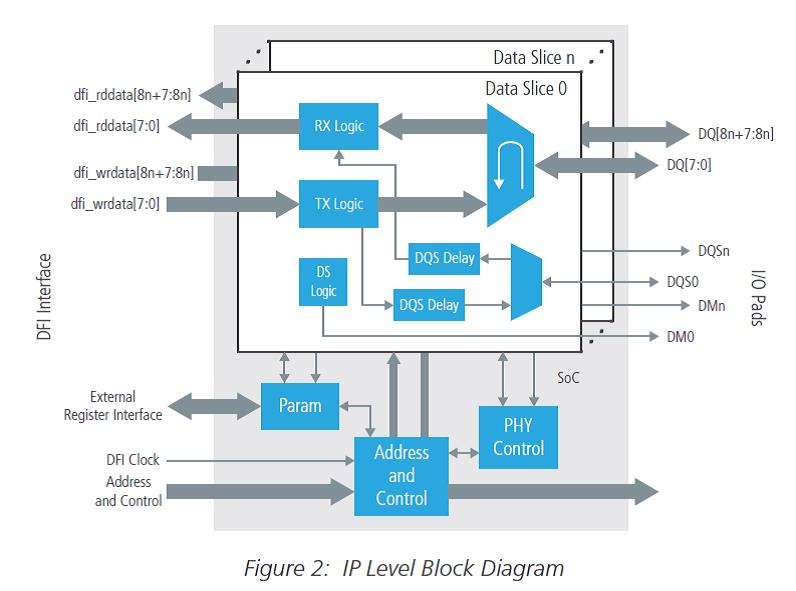 Who needs DDR4 PHY running at 2667 Mbps? – SemiWiki