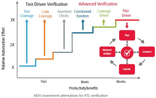 Effective Verification Coverage through UVM & MDV – SemiWiki