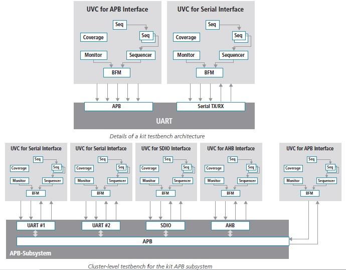 Effective Verification Coverage through UVM & MDV – SemiWiki